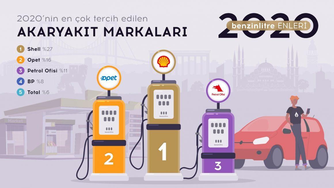 benzinlitre 2020 tüketici alışkanlıkları